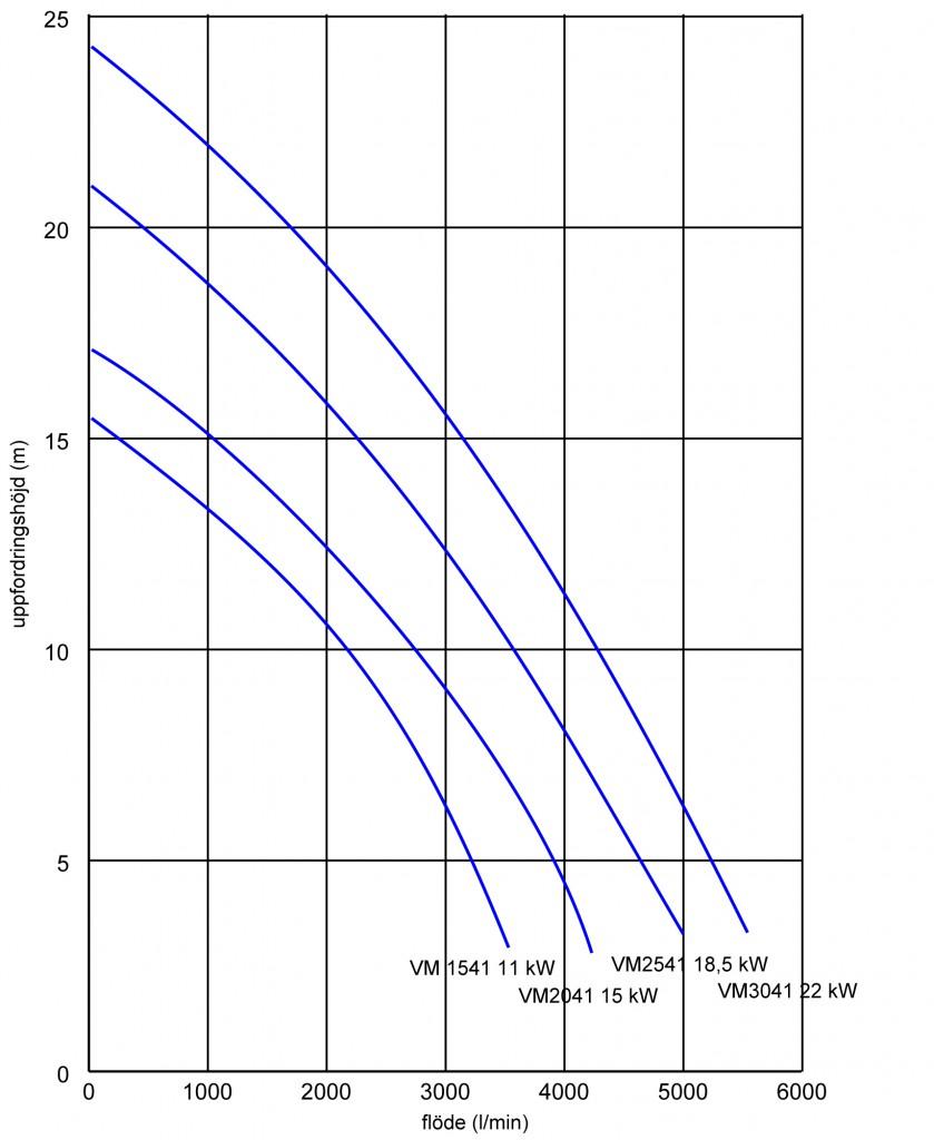 VM eldriven gödselpump kapacitetskurva